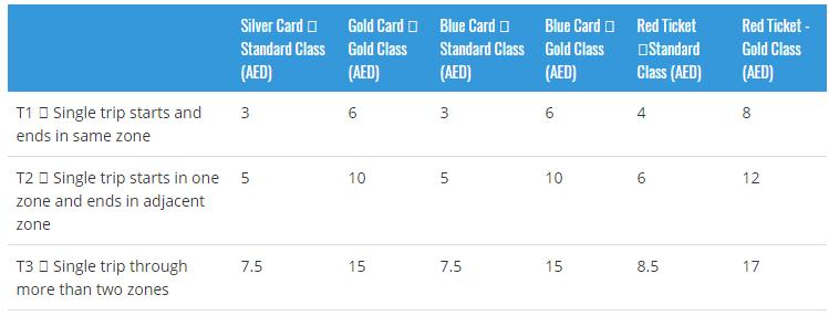 tarifele călătoriilor cu metroul în Dubai